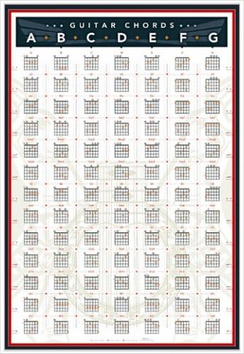 Guitar chord riffs